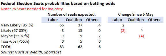 Australian Federal Election Odds