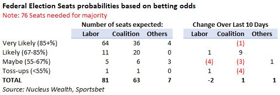 Australian Federal Election Odds