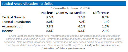 Nucleus FY2019 Performance