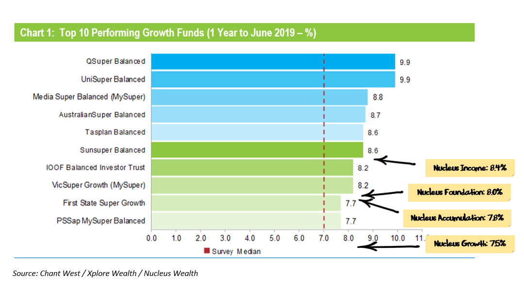 Nucleus Tactical vs top 10 growth funds