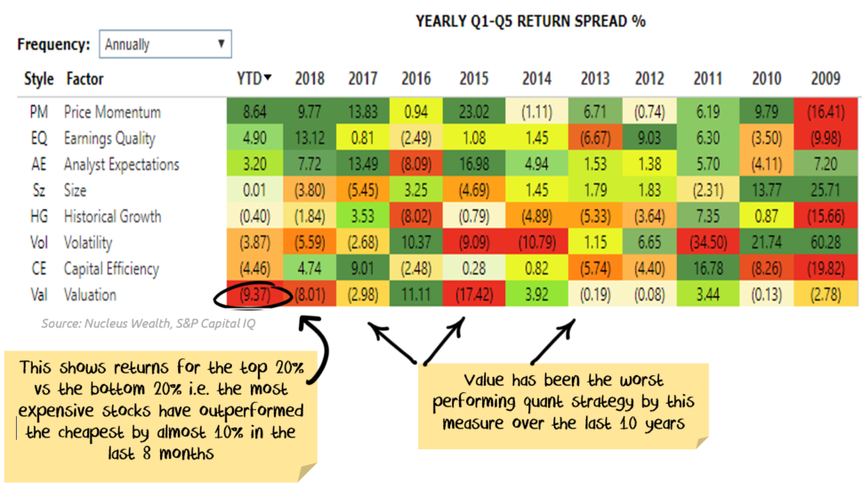 Dis aggregated Performance of value stocks
