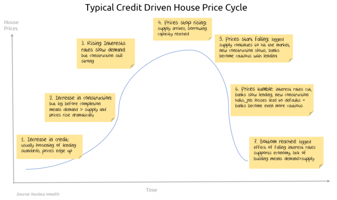 Typical Credit-Driven Housing Cycles
