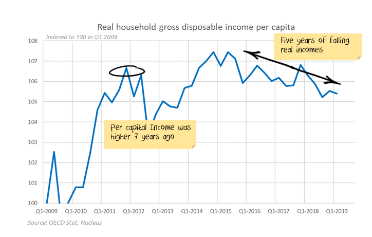 Five years of falling Australian per capita income