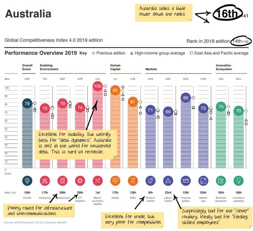 Australian Competitiveness