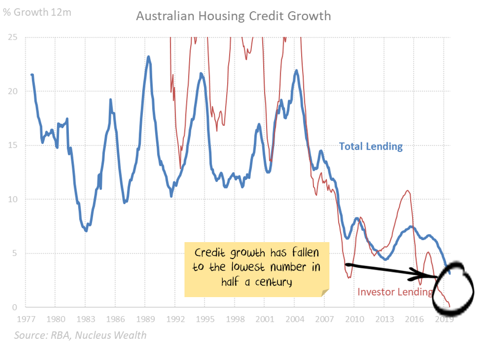 Australian Housing Credit or Debt Growth