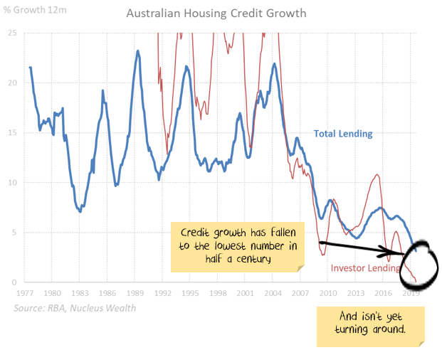 Australian Credit Growth at 50 year lows