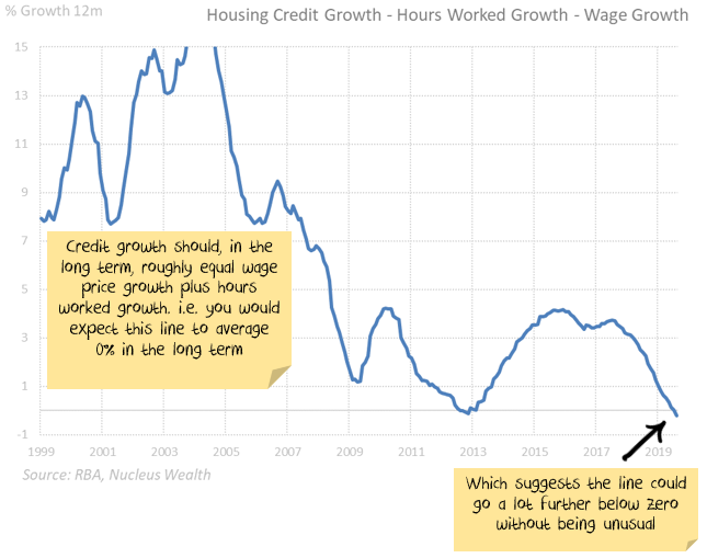 Credit growth could fall a lot further without it being unusual