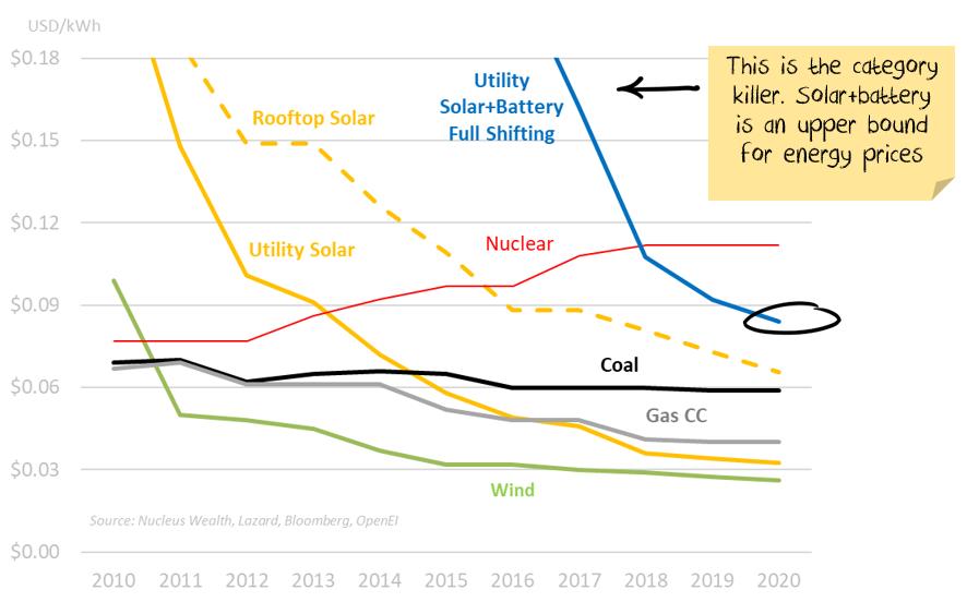Solar vs fossils fuels