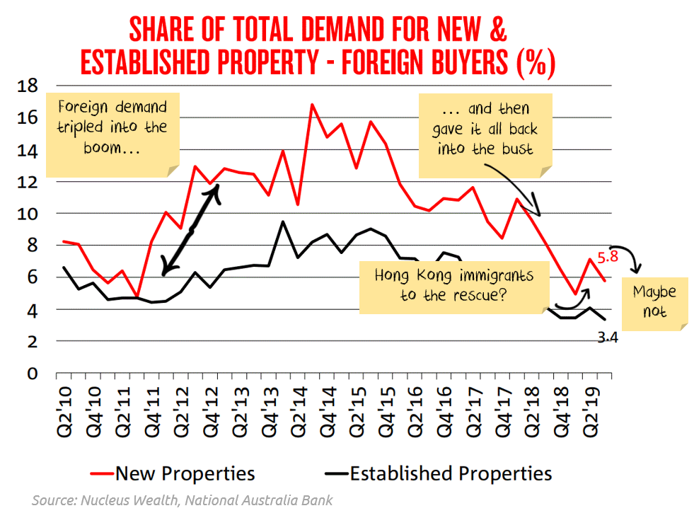 Will foreign buyers return to the Australian housing market?