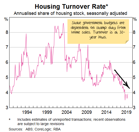 Housing turnover rate
