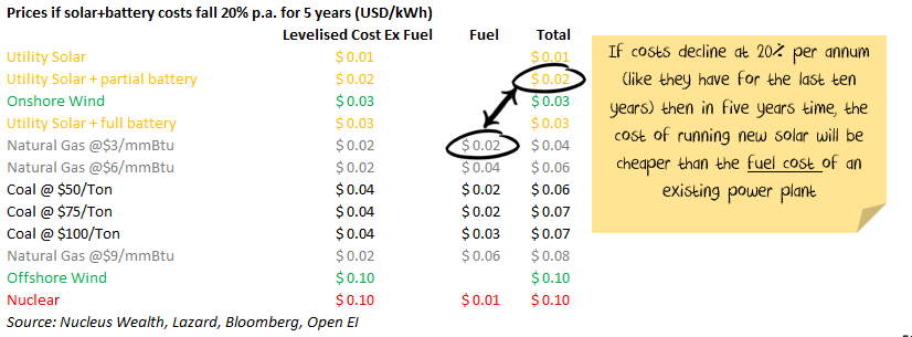 Price of solar and batteries over next 5 years