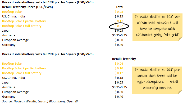 Retail prices of Solar over next 5 years