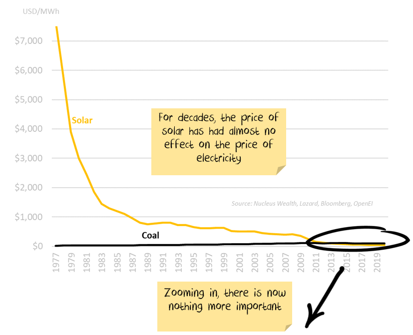 Long term solar costs
