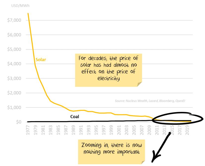Long term solar costs