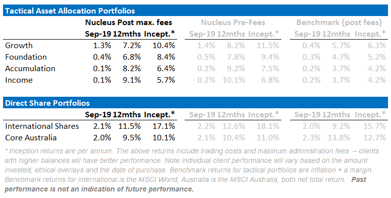 Nucleus Superannuation and Ethical Investment performance September 2019