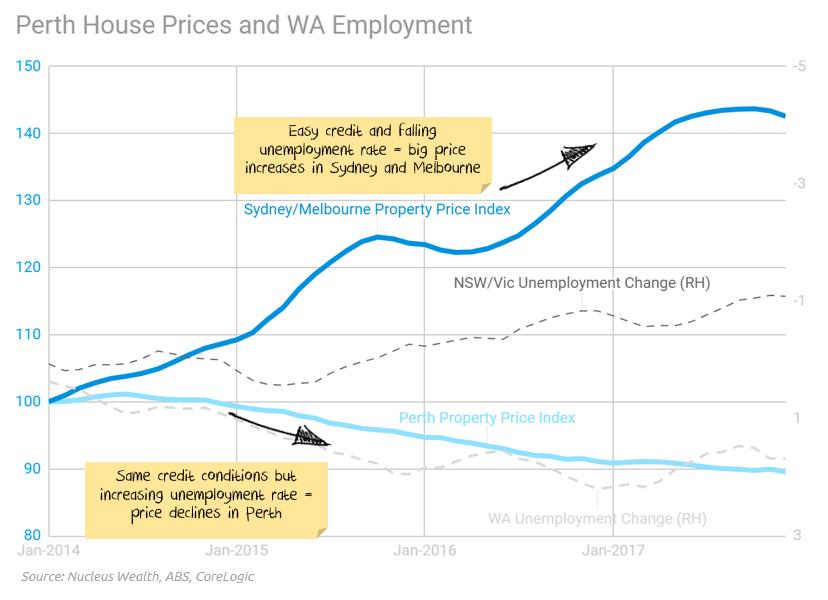 Perth Housing Crash vs Sydney/Melbourne Boom