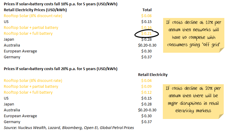 Rooftop solar cost projection
