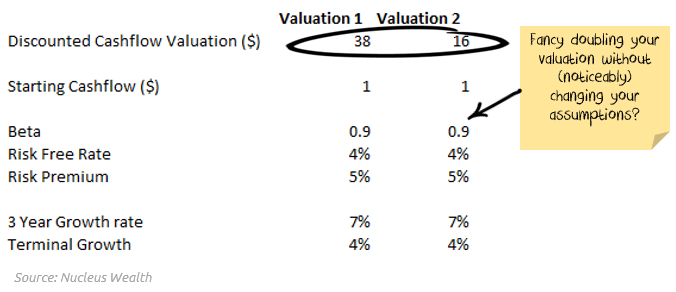 How to manipulate a discounted cashflow (DCF) valuation