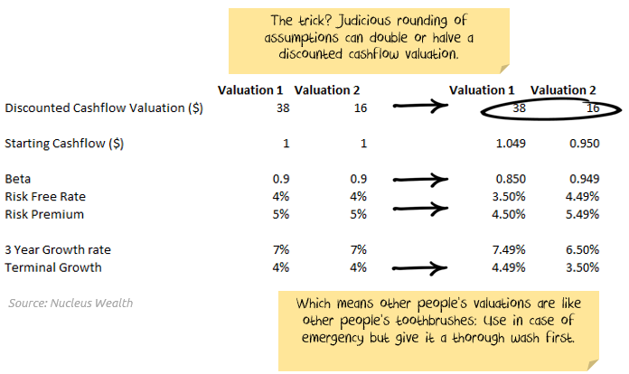 How to manipulate a valuation: decimal places