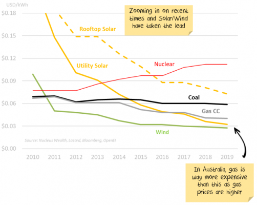 Energy cost curve