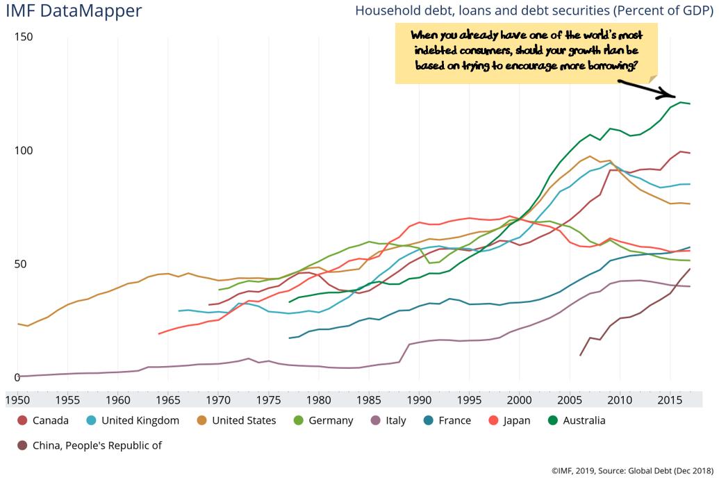 Australian Consumer Debt extremely high