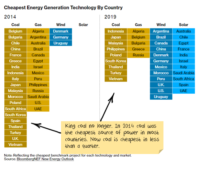 Cheapest Energy sources by Country