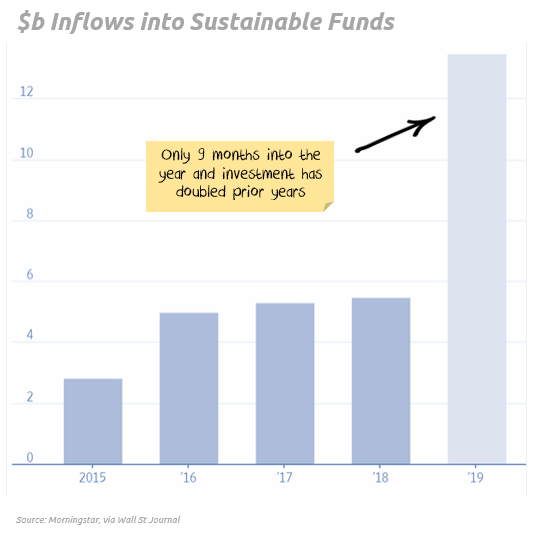 Big inflows into ethical funds