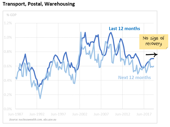 Transport, Postal and Warehousing Capex