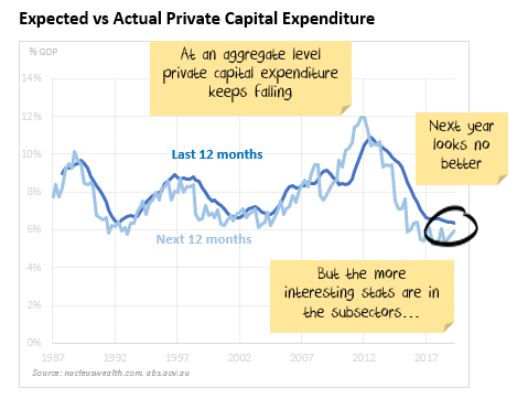 Private Capital Expenditure
