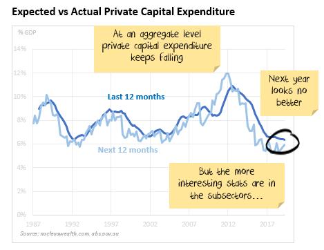 Australian Private capex