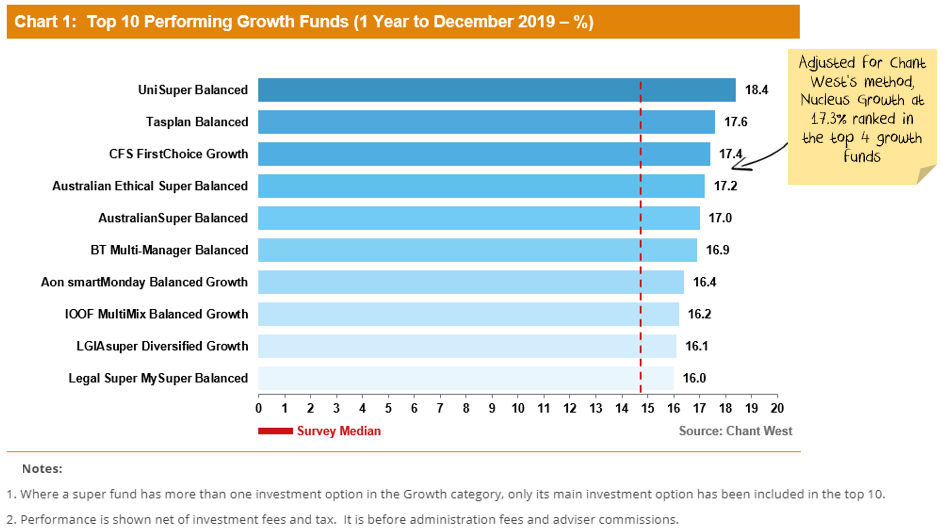 Nucleus Wealth's Growth fund performed in the top 4 of all super funds in 2019