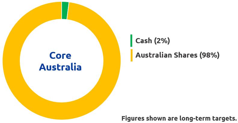 Core Australia Chart