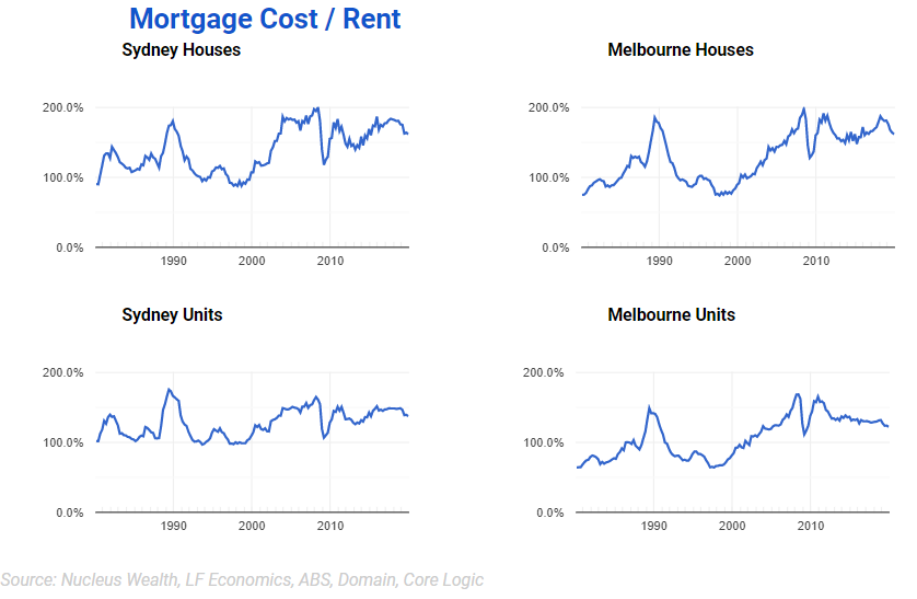 Median Mortgage cost vs Median Rent