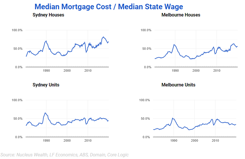 Mortgage Cost to Wages