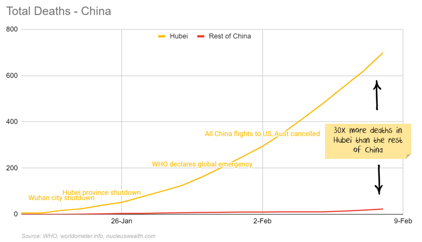 Total Deaths in China from coronavirus