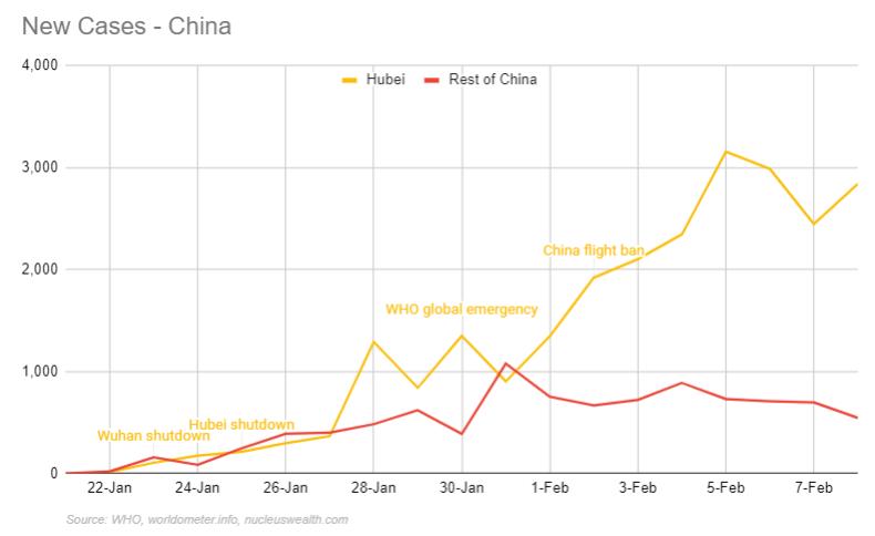 Number of new Chinese coronavirus cases