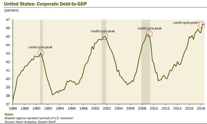 Corporate Debt to GDP