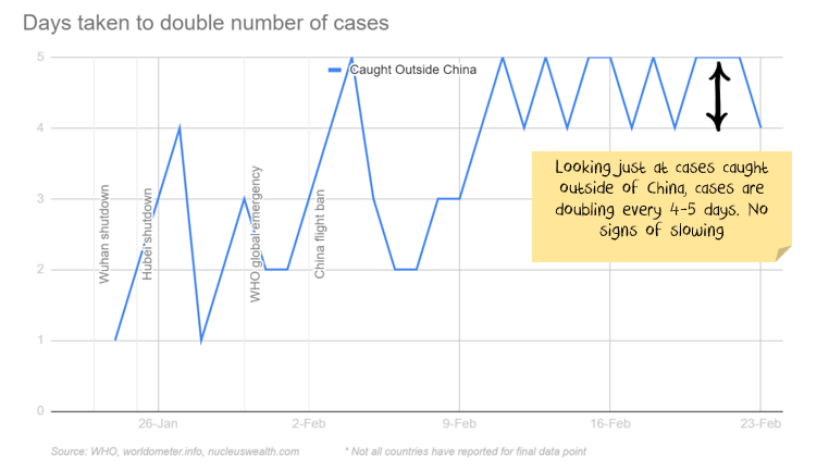 COVID-19 Cases doubling every few days