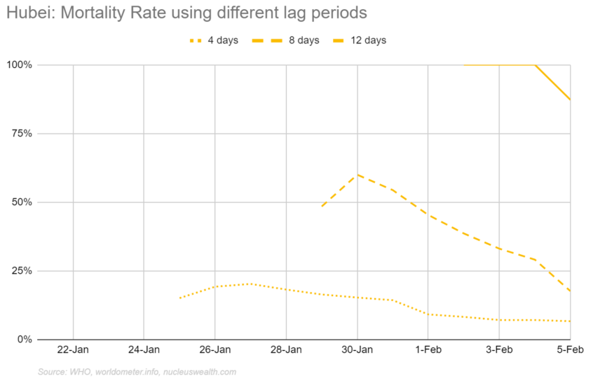Hubei / Wuhan mortality rate with different lag periods