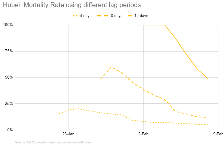 Hubei / Wuhan Coronavirus mortality rate with different lag periods