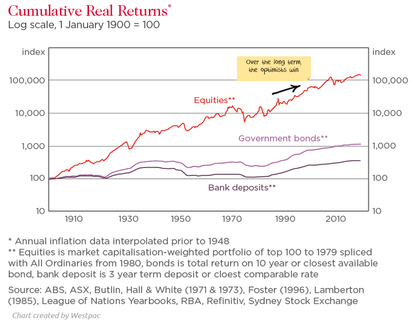 Cumulative real returns on investments from 1900-2020