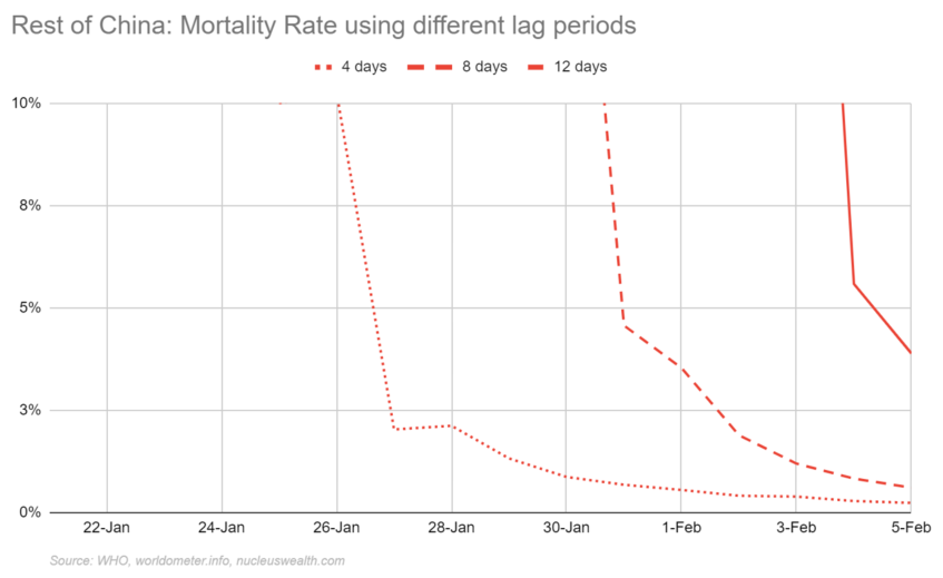 Rest of China mortality rate with different lag periods