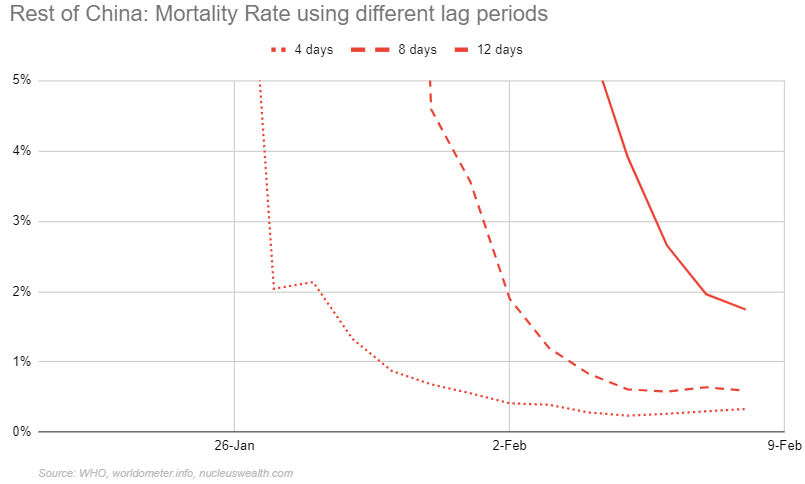 Rest of China Coronavirus mortality rate with different lag periods