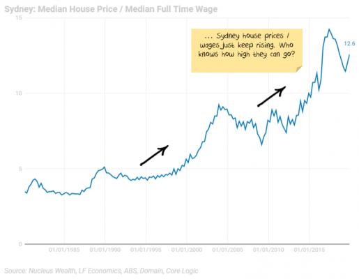 Sydney House Price / Wage ratio