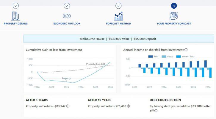 Property calculator forecast