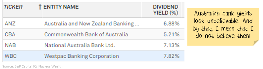 Australian Bank Dividend Yields are not believable