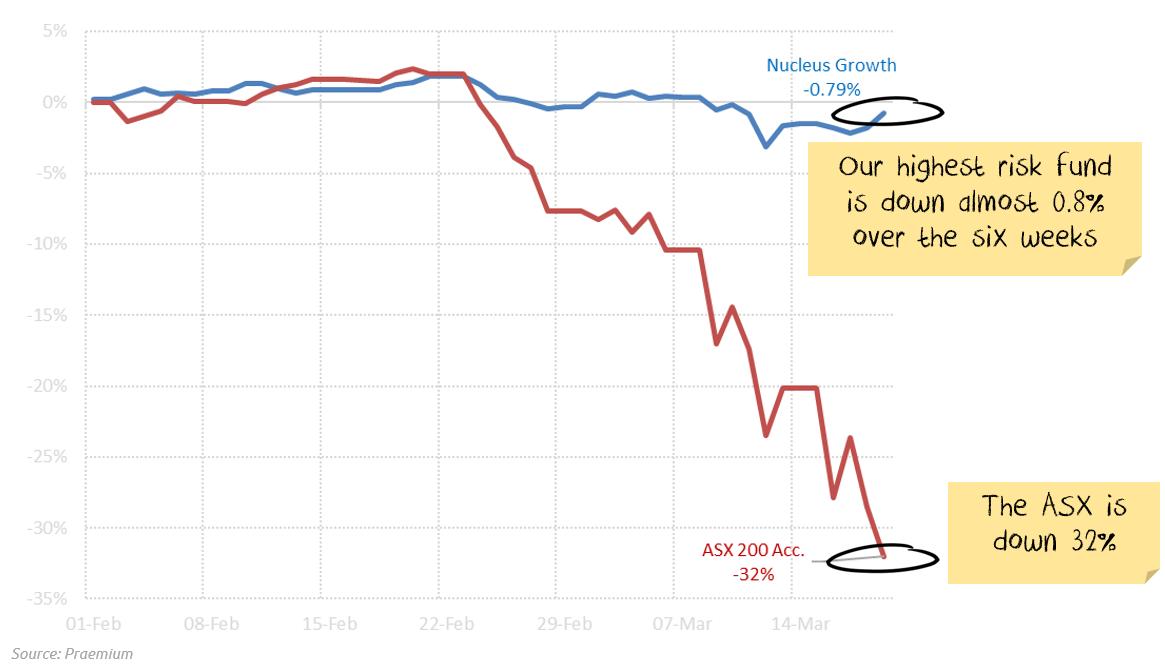 Nucleus Outperformance