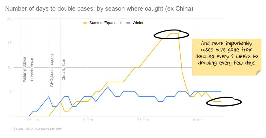 Summer Winter COVID-19 coronavirus statistics