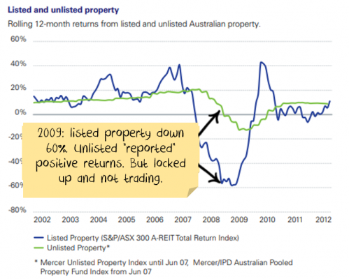 In 2009, listed property was down 60%, unlisted property reported gains