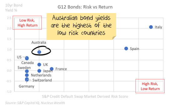 Government Bonds, Risk vs Return